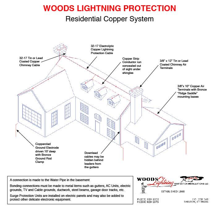 Lightning Protection For Homes, Lightning Rods | Woods